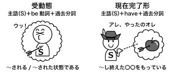 過去分詞の形や意味、用法を解説!