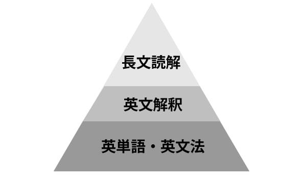【大学受験・英語】プロ家庭教師おススメの効率的な大学受験英語の勉強法はこれ!最速で英語の得点を挙げる方法教えます